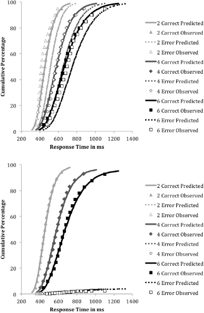 Figure 8. Distributions of correct and error response times for no-stopsignal trials for two-, four-, and six-choice alternatives in the multiplechoice experiment. The top panel presents cumulative distribution functions that asymptote at 100%. The bottom panel presents defective distribution functions that asymptote at the response probability.