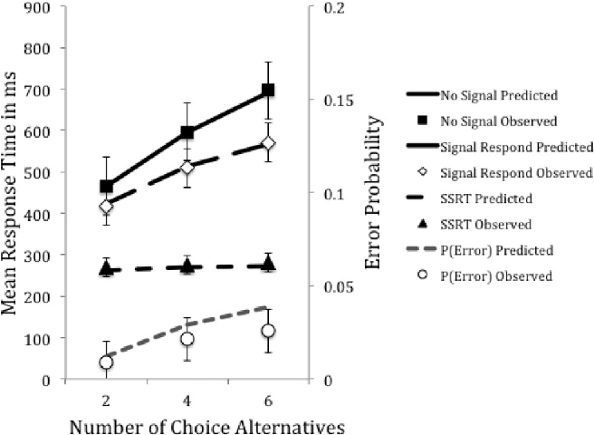 Figure 3. Mean observed (points) and predicted (lines) go response time, signal-respond response time, stop-signal response time (SSRT), and error rate—P(Error)—for diffusion race model as a function of number of choice alternatives in the multiple-choice experiment. Error bars are 95% confidence intervals.