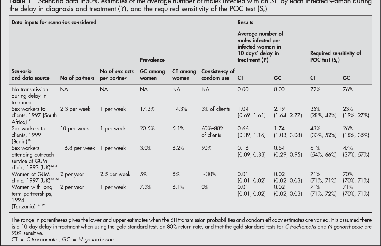 Table 1 Scenario data inputs, estimates of the average number of males infected with an STI by each infected woman during the delay in diagnosis and treatment (Y), and the required sensitivity of the POC test (Sr)