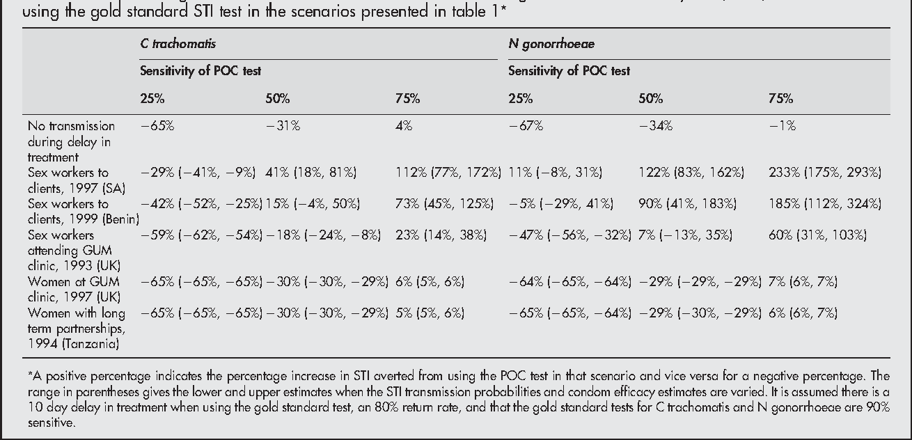 Table 2 The percentage increase in the number of STI averted from using a POC test of sensitivity 25%, 50%, or 75% instead of using the gold standard STI test in the scenarios presented in table 1*
