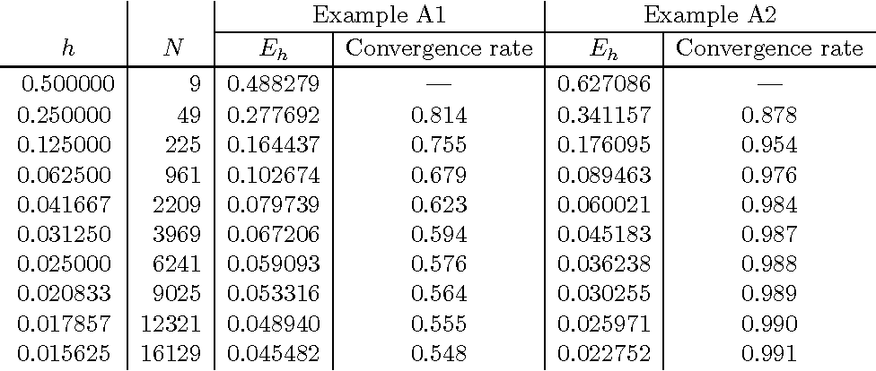 Table 1 from On the finite element method for elliptic