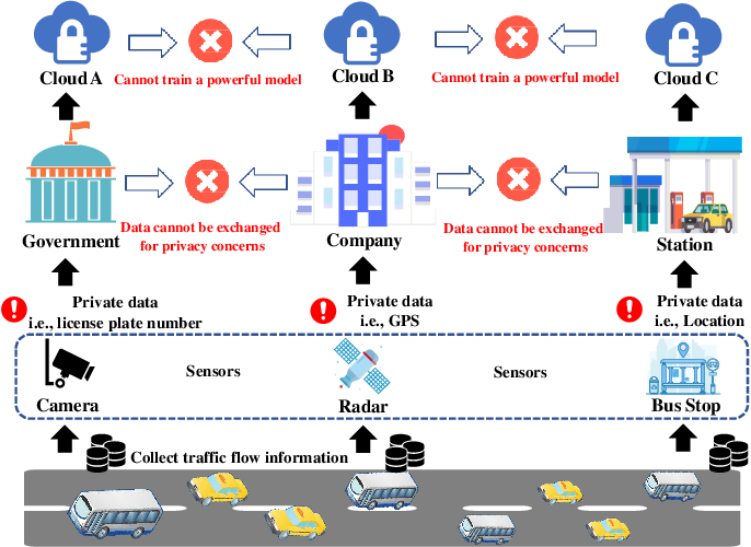 Figure 1 for Privacy-preserving Traffic Flow Prediction: A Federated Learning Approach