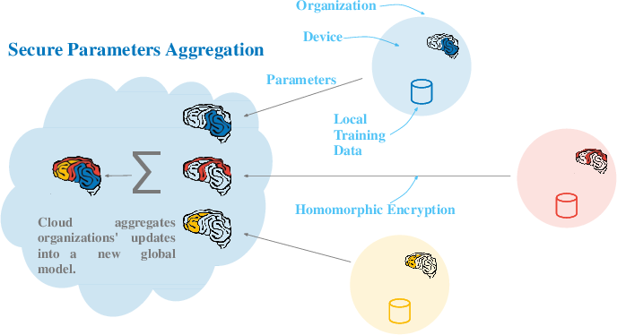 Figure 3 for Privacy-preserving Traffic Flow Prediction: A Federated Learning Approach