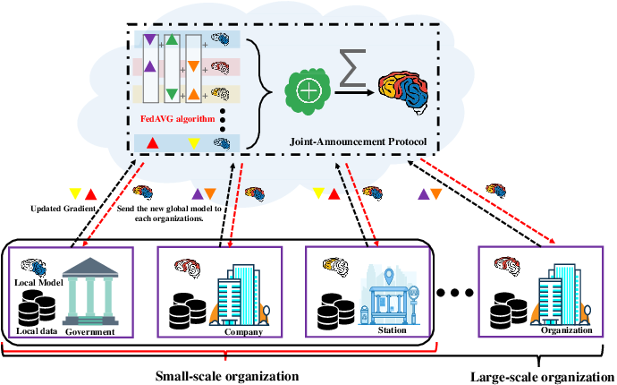 Figure 4 for Privacy-preserving Traffic Flow Prediction: A Federated Learning Approach