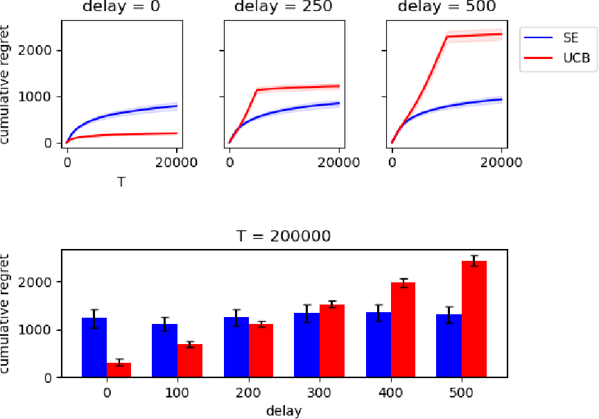 Figure 2 for Stochastic Multi-Armed Bandits with Unrestricted Delay Distributions