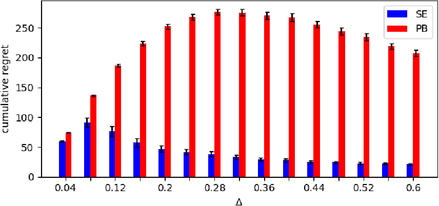 Figure 3 for Stochastic Multi-Armed Bandits with Unrestricted Delay Distributions