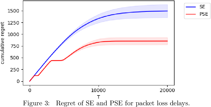 Figure 4 for Stochastic Multi-Armed Bandits with Unrestricted Delay Distributions