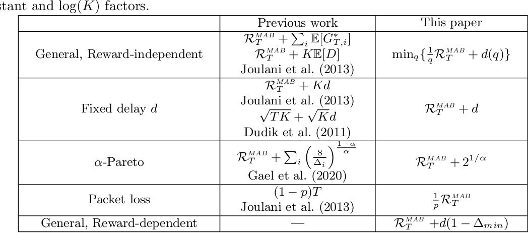 Figure 1 for Stochastic Multi-Armed Bandits with Unrestricted Delay Distributions