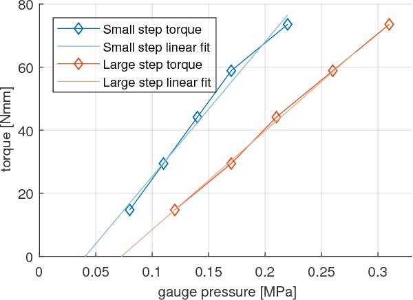 Figure 11 from Dual-Speed MR Safe Pneumatic Stepper Motors