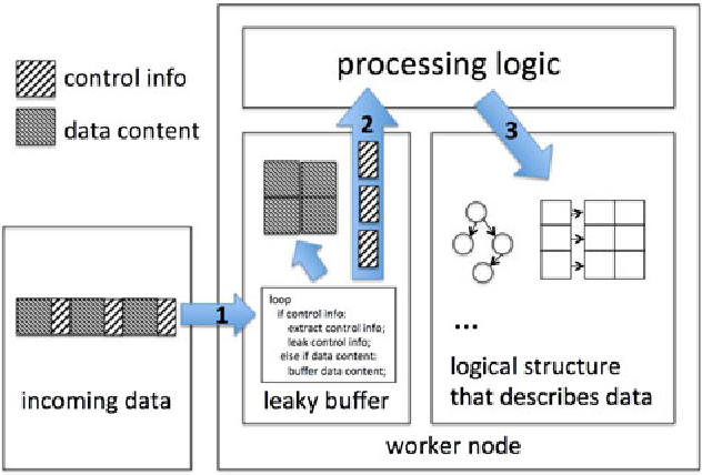 Figure 4 From Leaky Buffer A Novel Abstraction For Relieving Memory