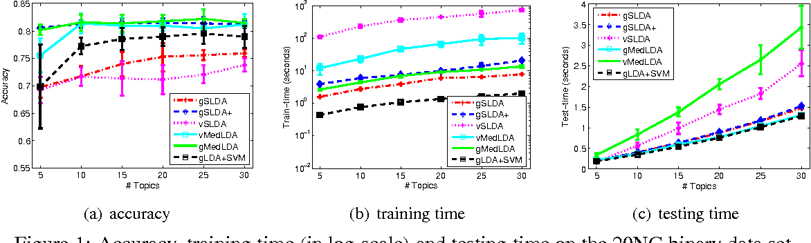 Figure 1 for Improved Bayesian Logistic Supervised Topic Models with Data Augmentation