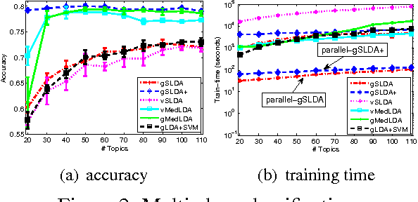 Figure 3 for Improved Bayesian Logistic Supervised Topic Models with Data Augmentation
