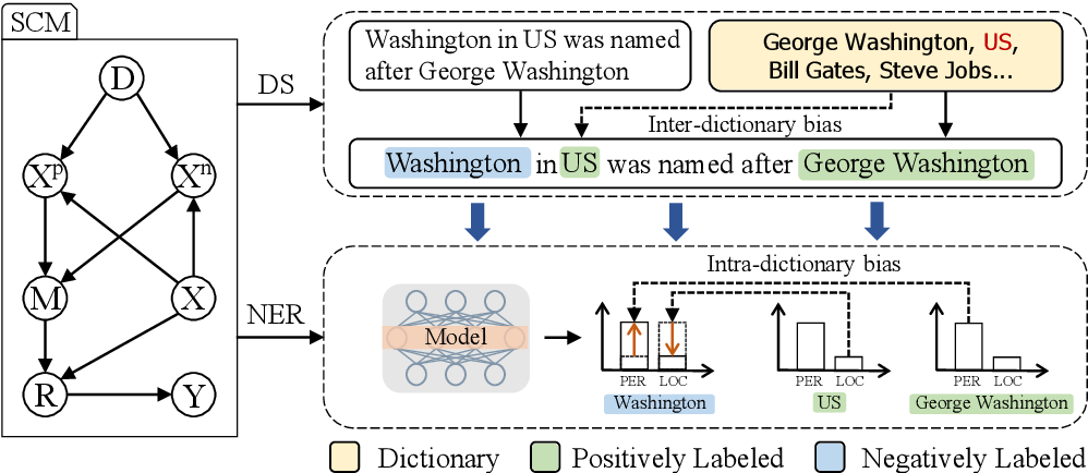 Figure 3 for De-biasing Distantly Supervised Named Entity Recognition via Causal Intervention