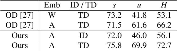 Figure 4 for Zero-shot Recognition of Complex Action Sequences