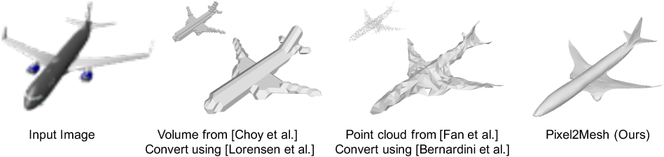Figure 1 for Pixel2Mesh: Generating 3D Mesh Models from Single RGB Images