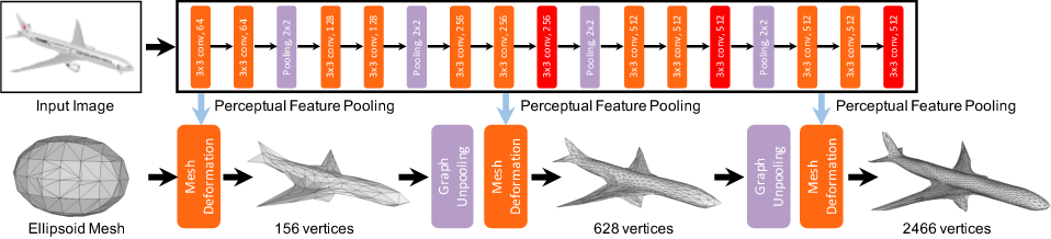 Figure 3 for Pixel2Mesh: Generating 3D Mesh Models from Single RGB Images