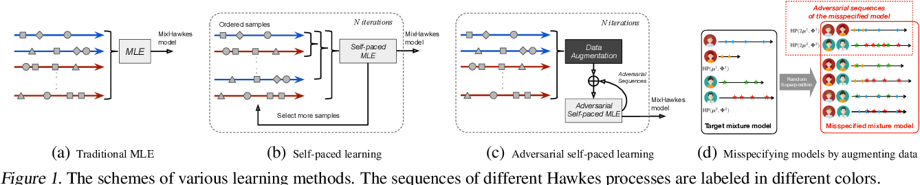 Figure 1 for Adversarial Self-Paced Learning for Mixture Models of Hawkes Processes
