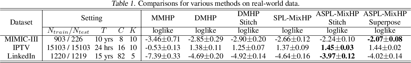 Figure 2 for Adversarial Self-Paced Learning for Mixture Models of Hawkes Processes