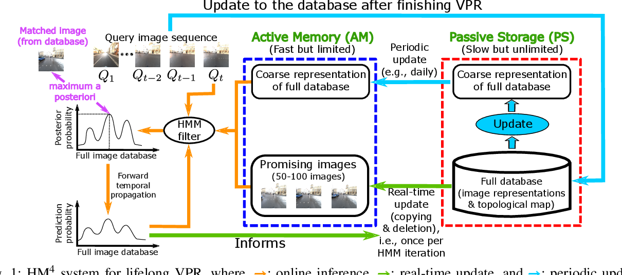 Figure 1 for HM4: Hidden Markov Model with Memory Management for Visual Place Recognition