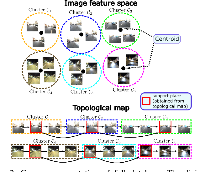 Figure 2 for HM4: Hidden Markov Model with Memory Management for Visual Place Recognition