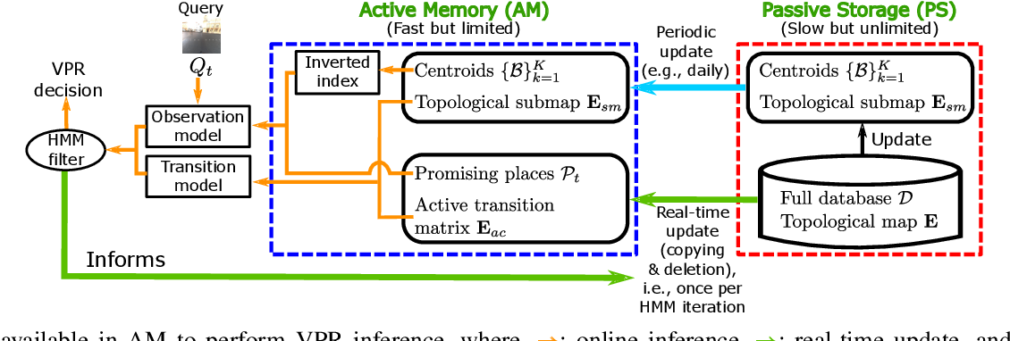 Figure 3 for HM4: Hidden Markov Model with Memory Management for Visual Place Recognition