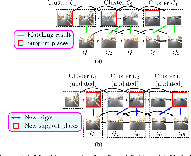 Figure 4 for HM4: Hidden Markov Model with Memory Management for Visual Place Recognition