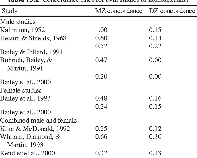 Gene related to homosexuality statistics