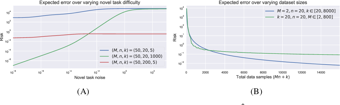 Figure 3 for Theoretical bounds on estimation error for meta-learning