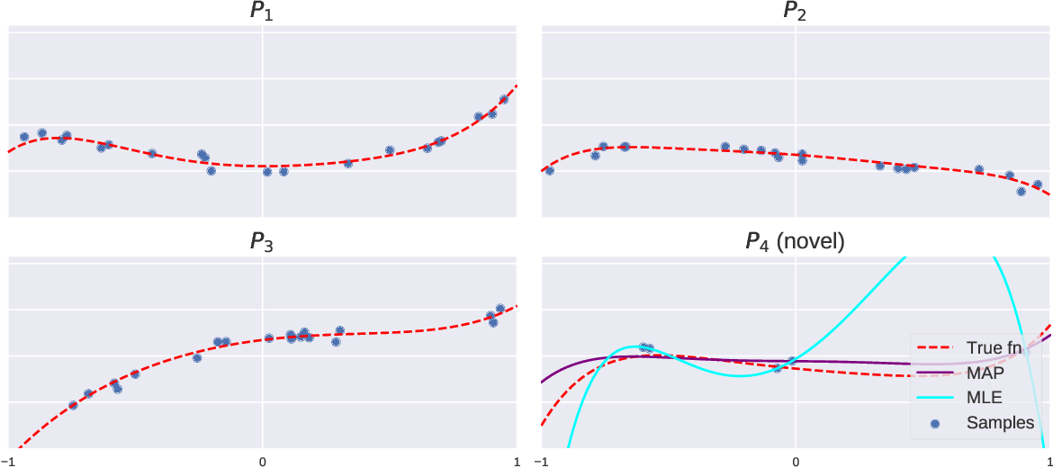 Figure 1 for Theoretical bounds on estimation error for meta-learning
