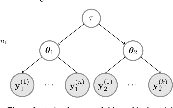 Figure 2 for Theoretical bounds on estimation error for meta-learning