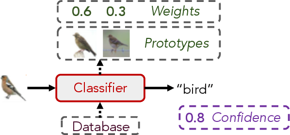 Figure 1 for Attention-Based Prototypical Learning Towards Interpretable, Confident and Robust Deep Neural Networks
