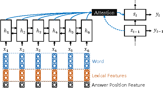 Figure 1 for Neural Question Generation from Text: A Preliminary Study