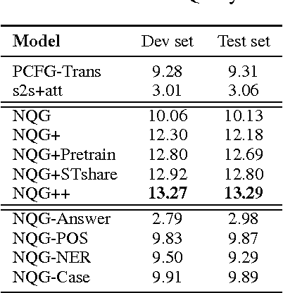 Figure 2 for Neural Question Generation from Text: A Preliminary Study