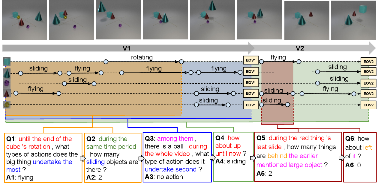 Figure 1 for DVD: A Diagnostic Dataset for Multi-step Reasoning in Video Grounded Dialogue