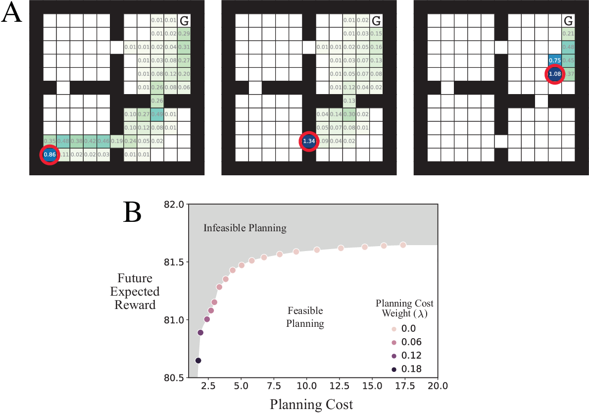 Figure 1 for The Efficiency of Human Cognition Reflects Planned Information Processing