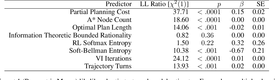Figure 2 for The Efficiency of Human Cognition Reflects Planned Information Processing