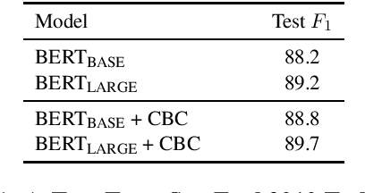 Figure 4 for An Improved Baseline for Sentence-level Relation Extraction