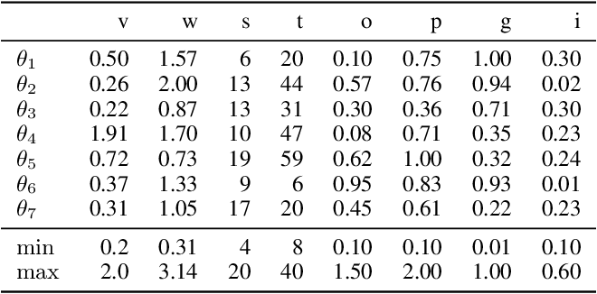 Figure 4 for APPLE: Adaptive Planner Parameter Learning from Evaluative Feedback
