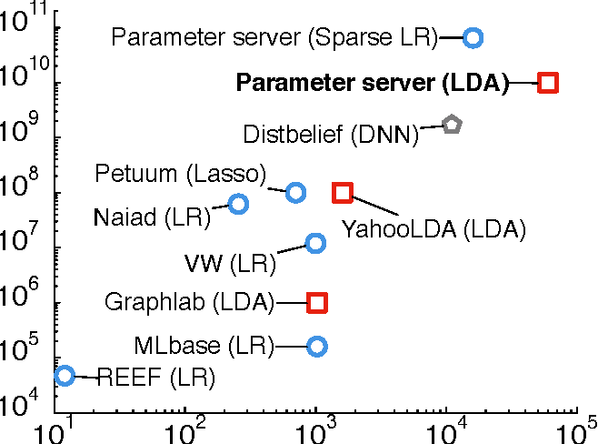Figure 1 for High Performance Latent Variable Models