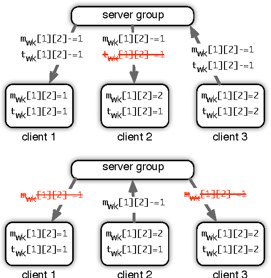 Figure 3 for High Performance Latent Variable Models