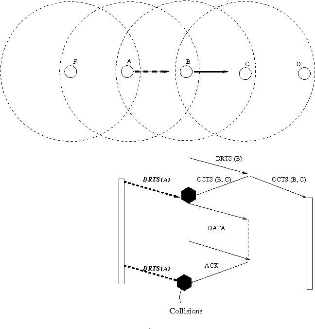 Medium Access Control Protocols Using Directional Antennas In Ad Hoc