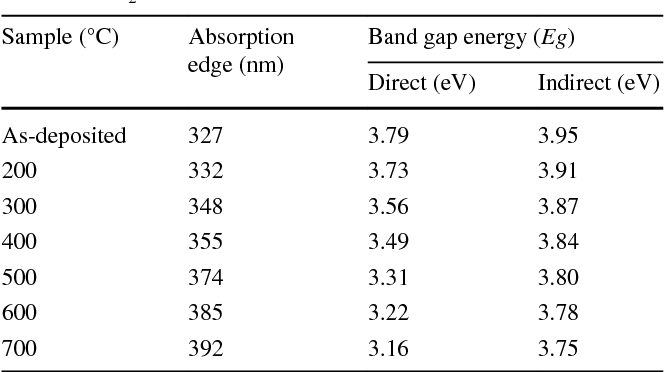 Effect of annealing temperatures on the morphology, optical
