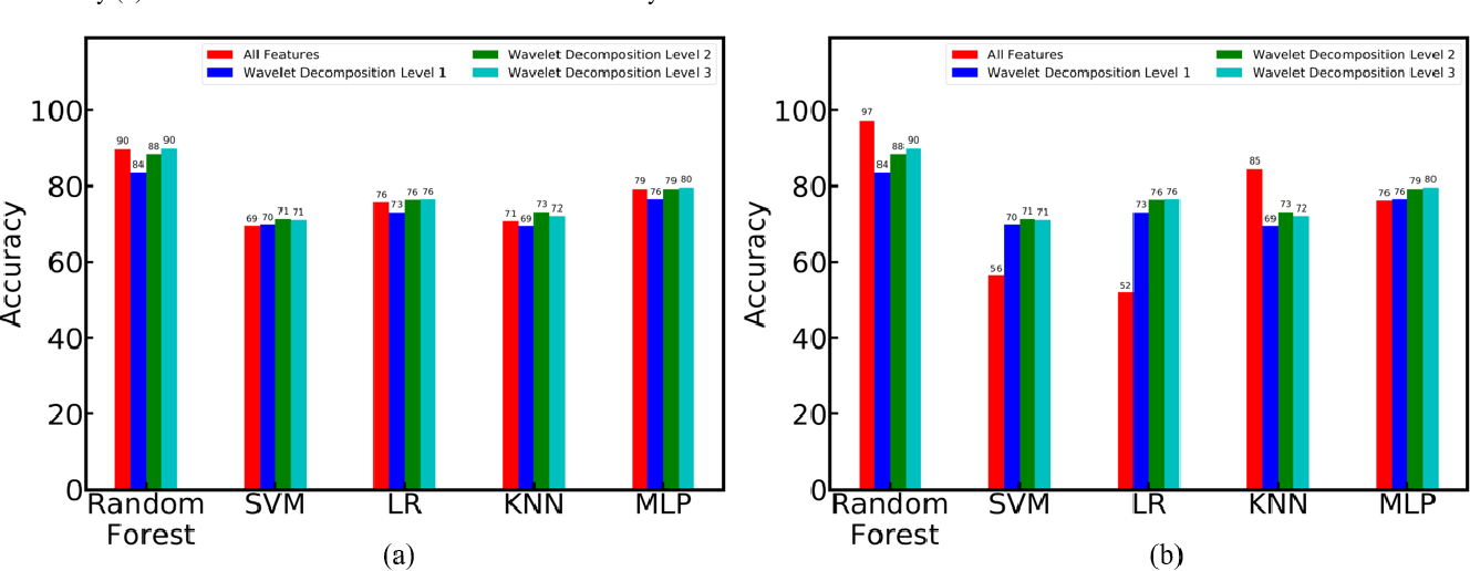 Figure 3 for FaultNet: A Deep Convolutional Neural Network for bearing fault classification