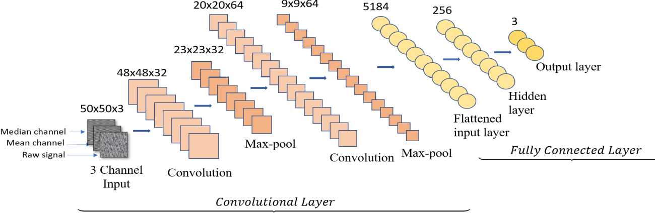 Figure 4 for FaultNet: A Deep Convolutional Neural Network for bearing fault classification