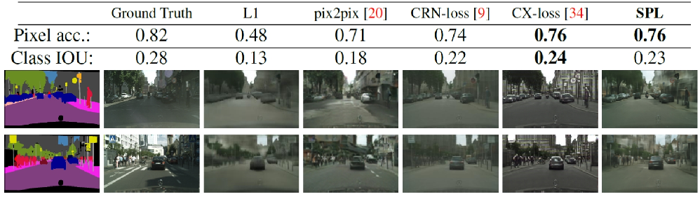 Figure 4 for Content and Colour Distillation for Learning Image Translations with the Spatial Profile Loss