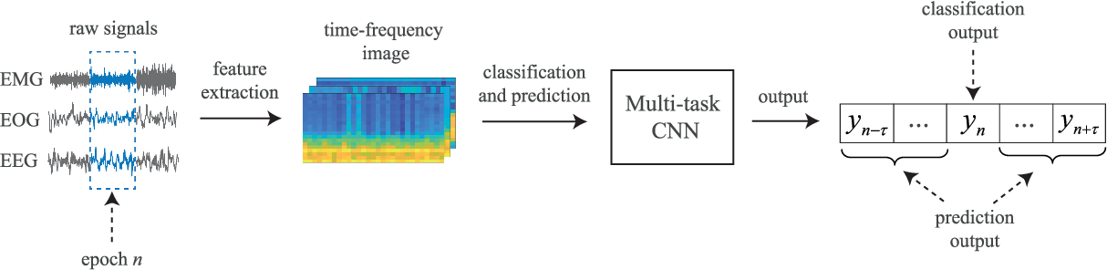 Figure 2 for Joint Classification and Prediction CNN Framework for Automatic Sleep Stage Classification