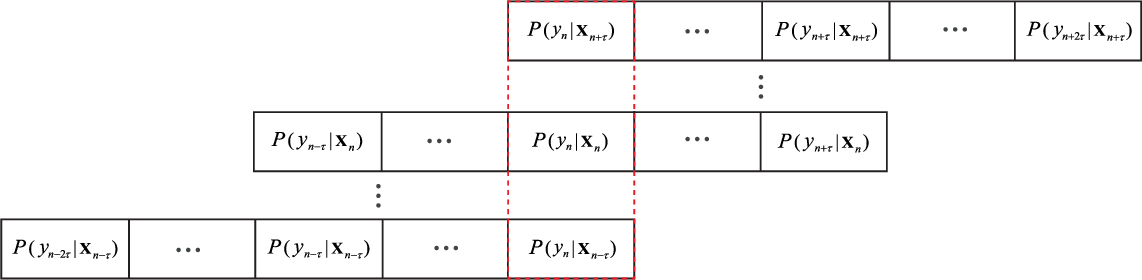 Figure 4 for Joint Classification and Prediction CNN Framework for Automatic Sleep Stage Classification