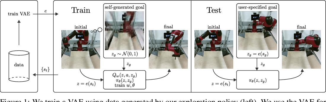 Figure 1 for Visual Reinforcement Learning with Imagined Goals