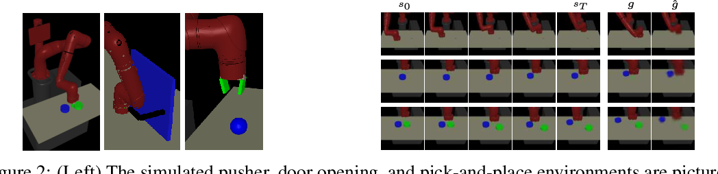 Figure 2 for Visual Reinforcement Learning with Imagined Goals