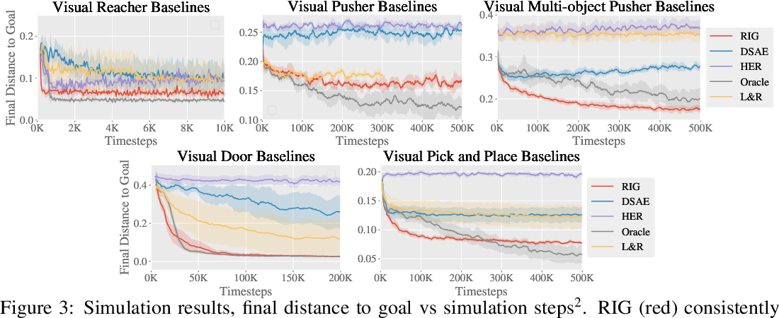Figure 3 for Visual Reinforcement Learning with Imagined Goals
